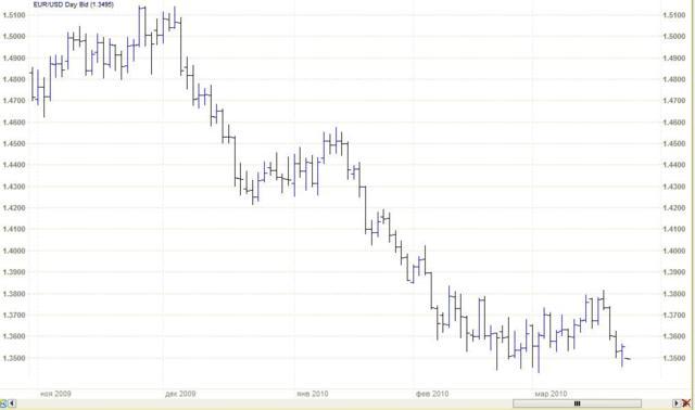 Палочковый график (Bar chart)