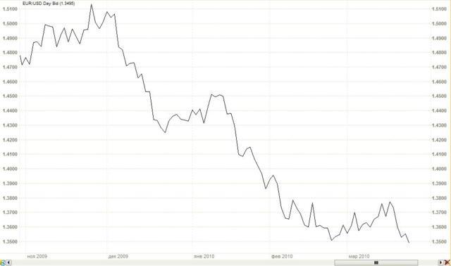 Линейный график (Line chart)